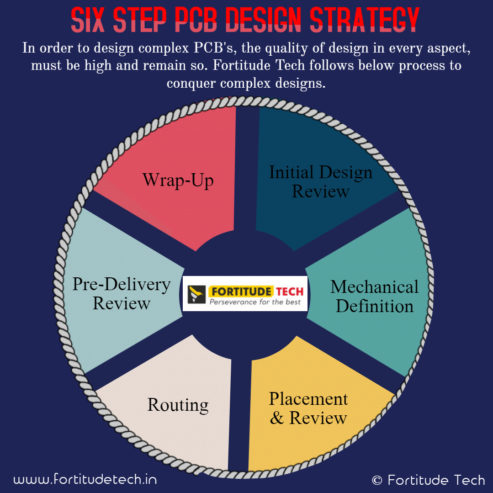 PCB-Design-Strategy